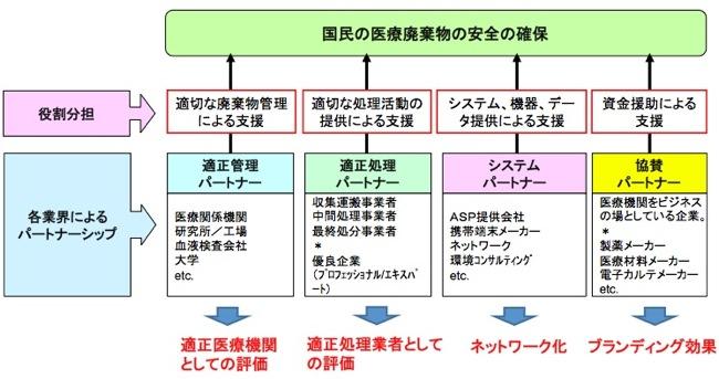 ADAMOS   パートナーシップと役...